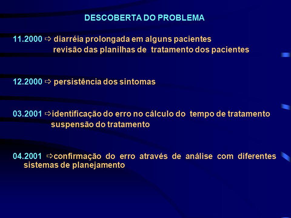DESCOBERTA DO PROBLEMA