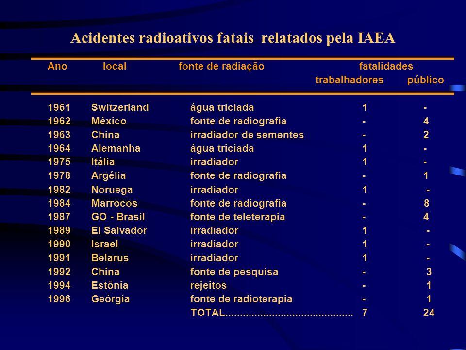 Acidentes radioativos fatais relatados pela IAEA