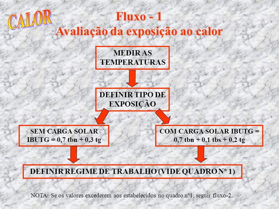 CALOR Fluxo - 1 Avaliação da exposição ao calor MEDIR AS TEMPERATURAS