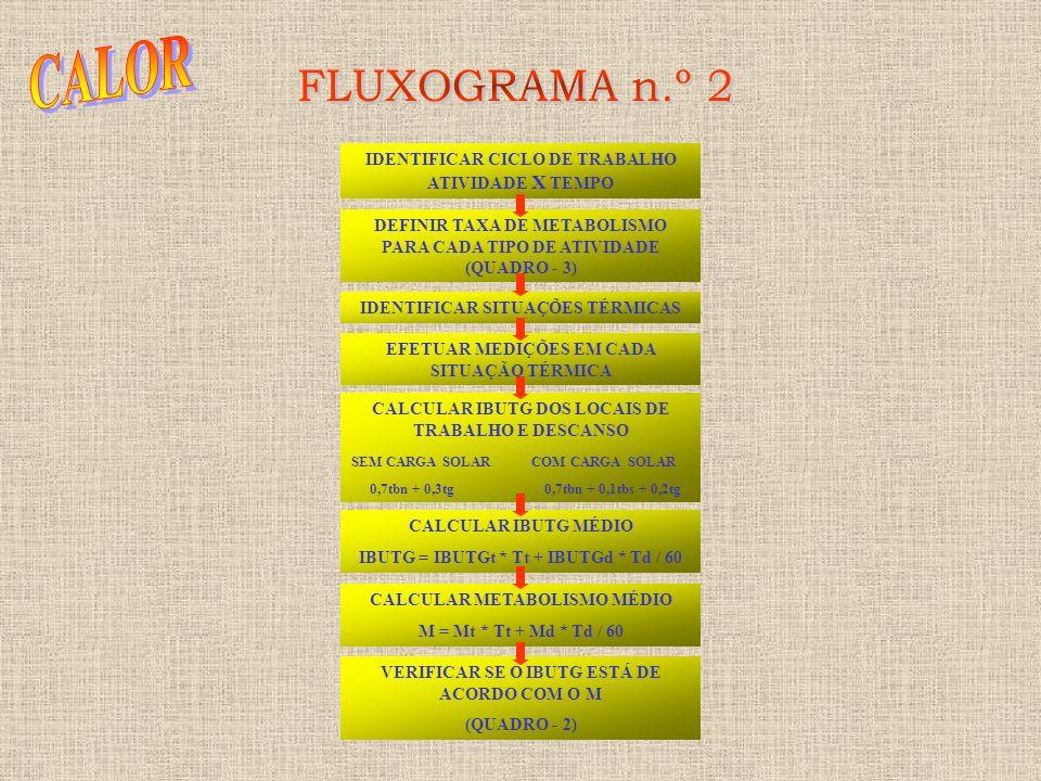CALOR FLUXOGRAMA n.º 2 IDENTIFICAR CICLO DE TRABALHO ATIVIDADE X TEMPO