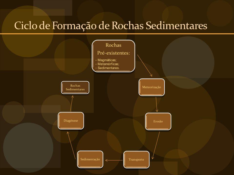 Ciclo de Formação de Rochas Sedimentares