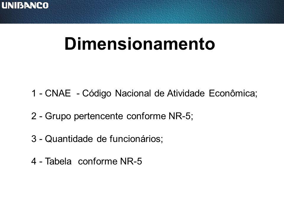 Dimensionamento 1 - CNAE - Código Nacional de Atividade Econômica;