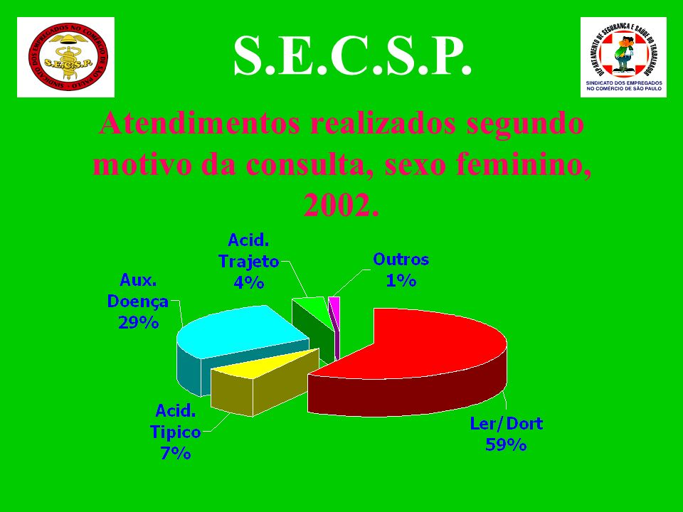 S.E.C.S.P. Atendimentos realizados segundo motivo da consulta, sexo feminino, 2002.