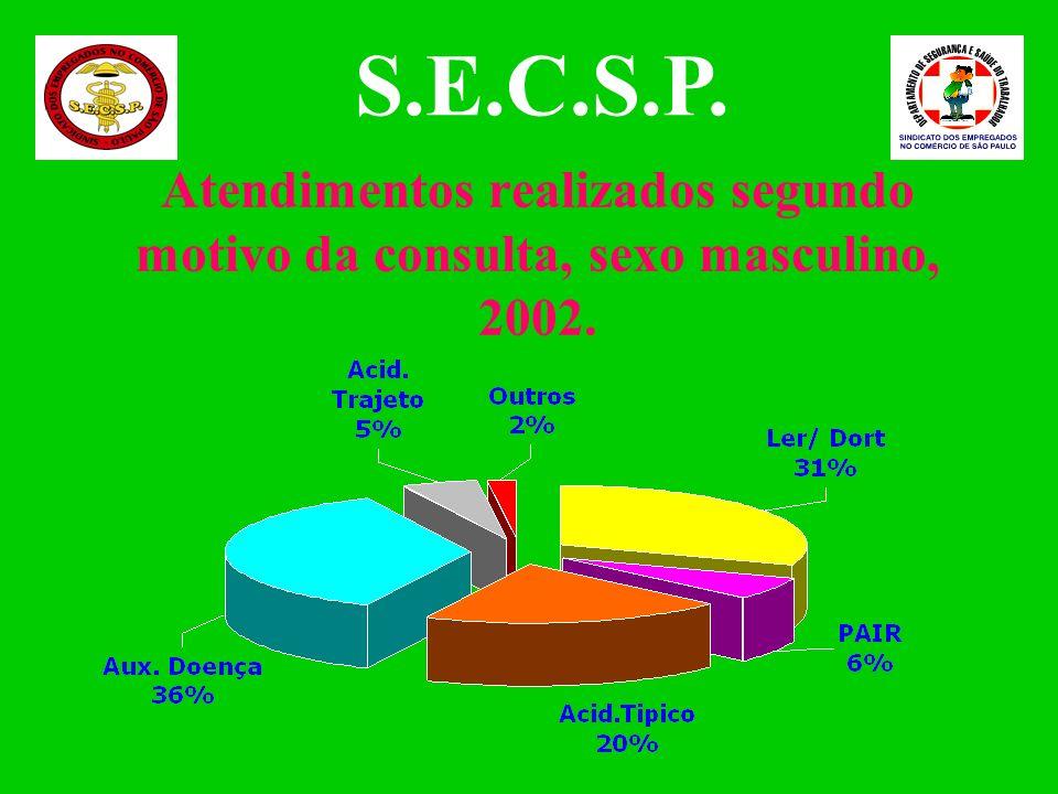 S.E.C.S.P. Atendimentos realizados segundo motivo da consulta, sexo masculino, 2002.