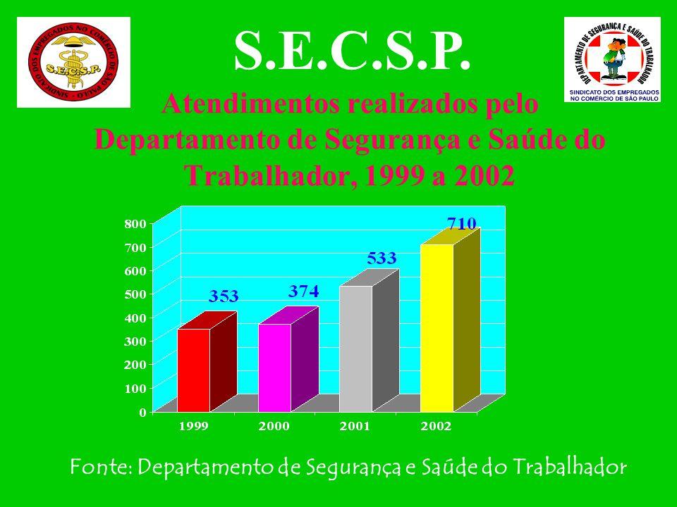 S.E.C.S.P.Atendimentos realizados pelo Departamento de Segurança e Saúde do Trabalhador, 1999 a 2002.