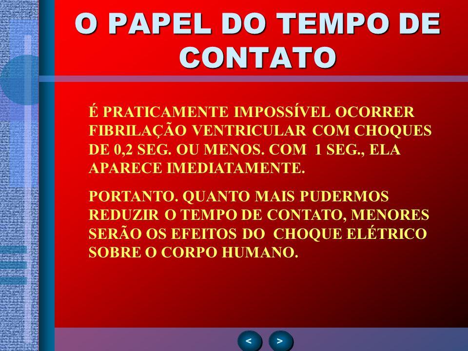 O PAPEL DO TEMPO DE CONTATO