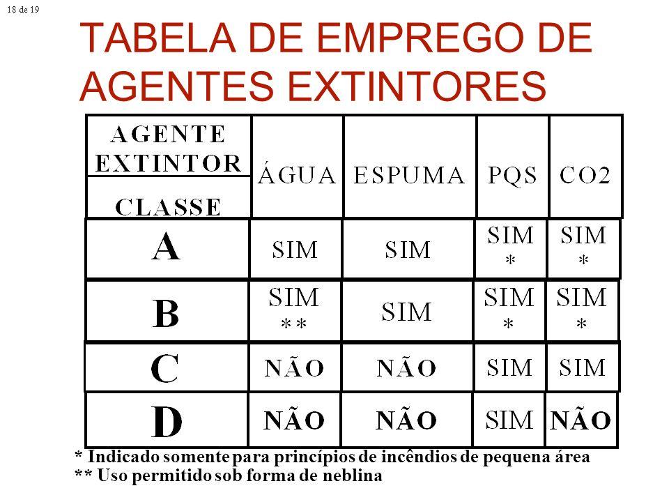 TABELA DE EMPREGO DE AGENTES EXTINTORES