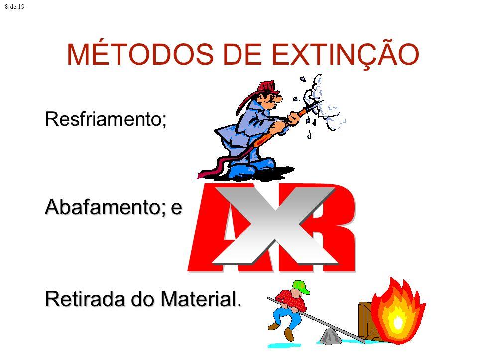 MÉTODOS DE EXTINÇÃO AR X Abafamento; e Retirada do Material.