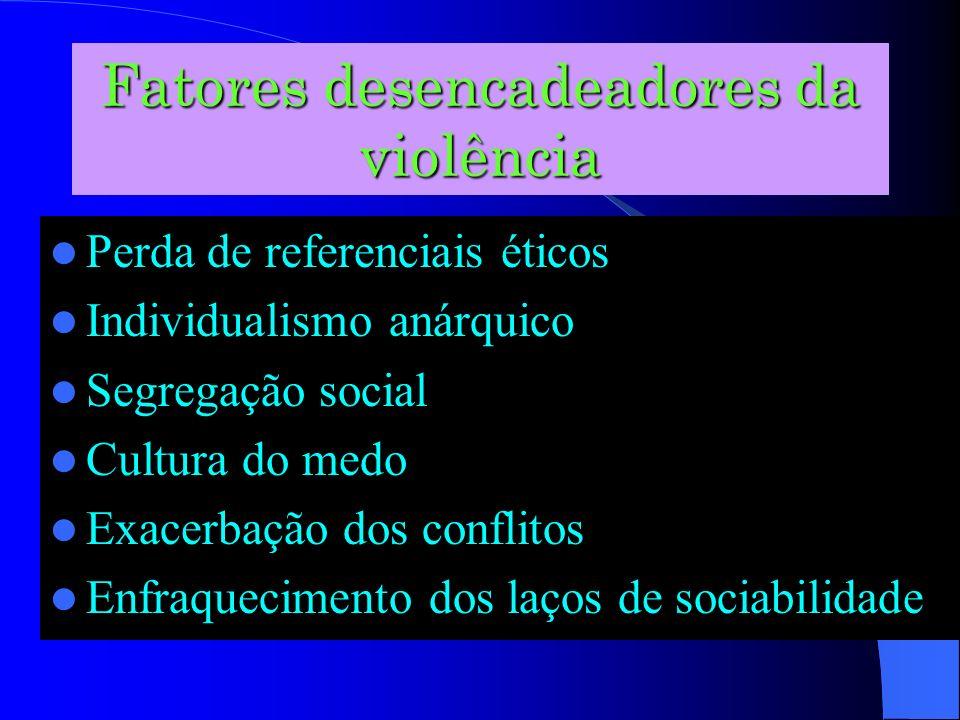 Fatores desencadeadores da violência