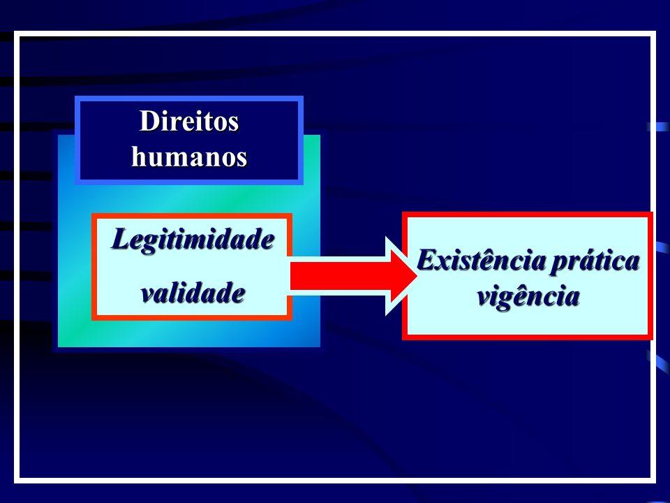 Direitos humanos Legitimidade validade Existência prática vigência