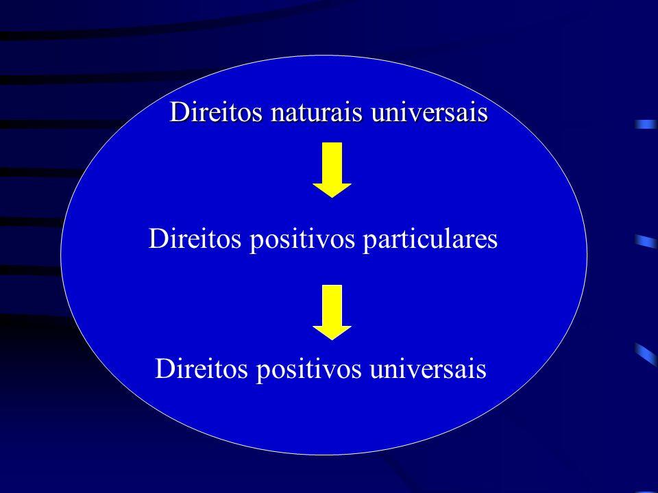 Direitos positivos particulares Direitos naturais universais