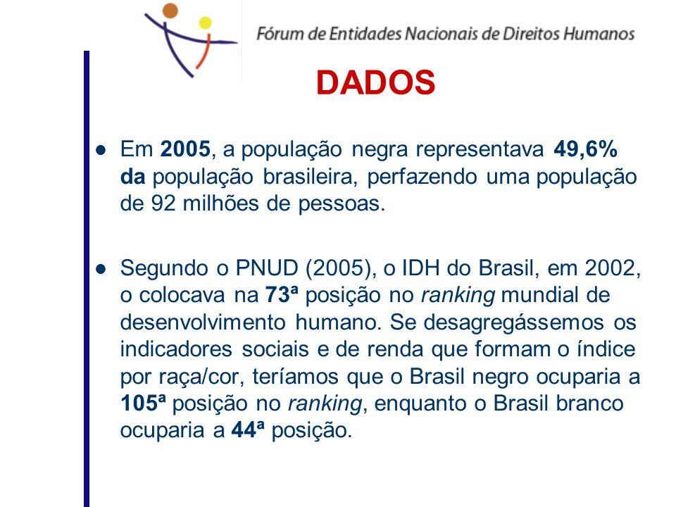 DADOSEm 2005, a população negra representava 49,6% da população brasileira, perfazendo uma população de 92 milhões de pessoas.
