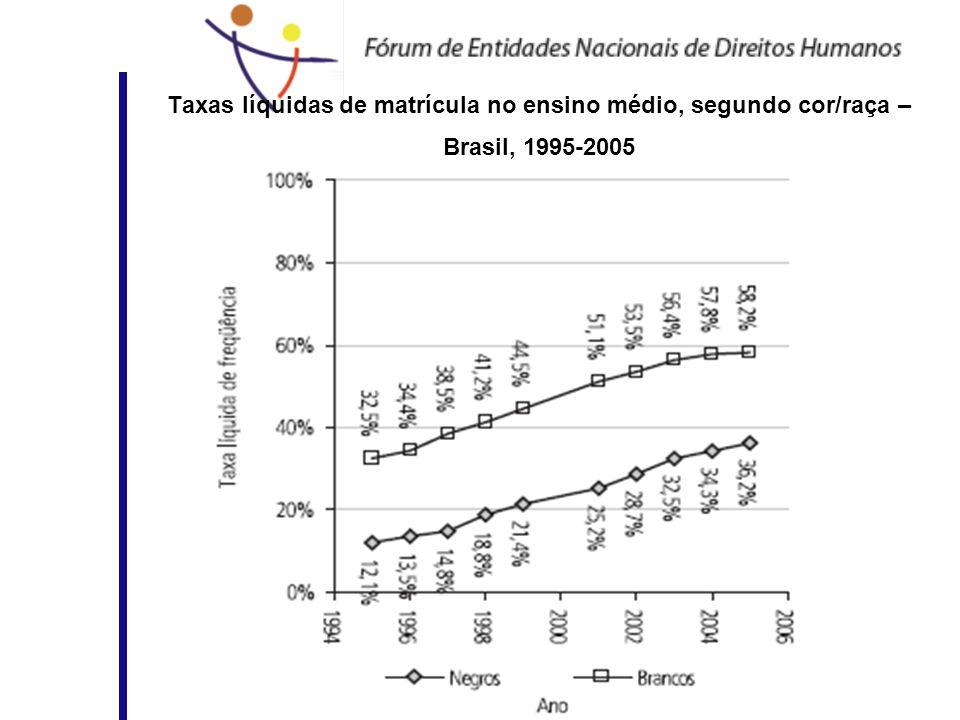 Taxas líquidas de matrícula no ensino médio, segundo cor/raça – Brasil, 1995-2005