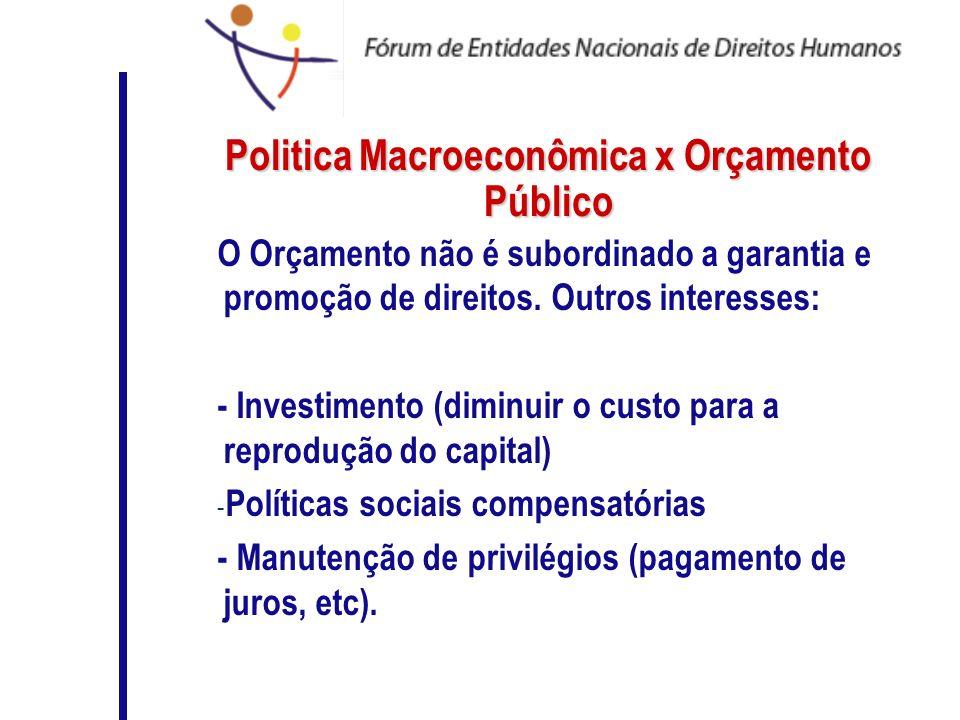 Politica Macroeconômica x Orçamento Público