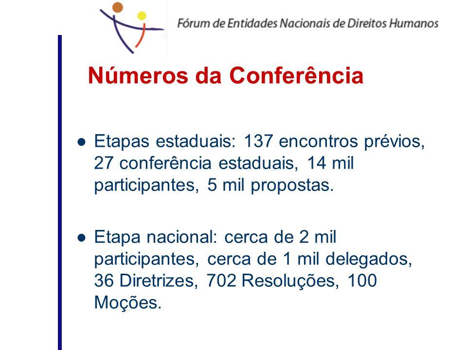 Números da Conferência
