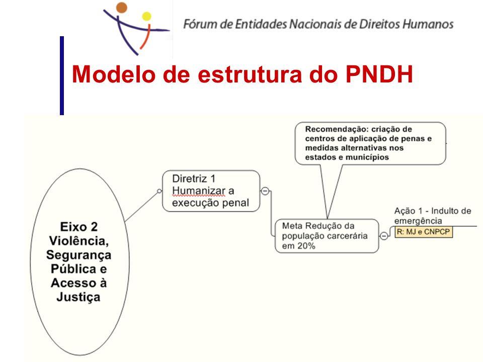 Modelo de estrutura do PNDH