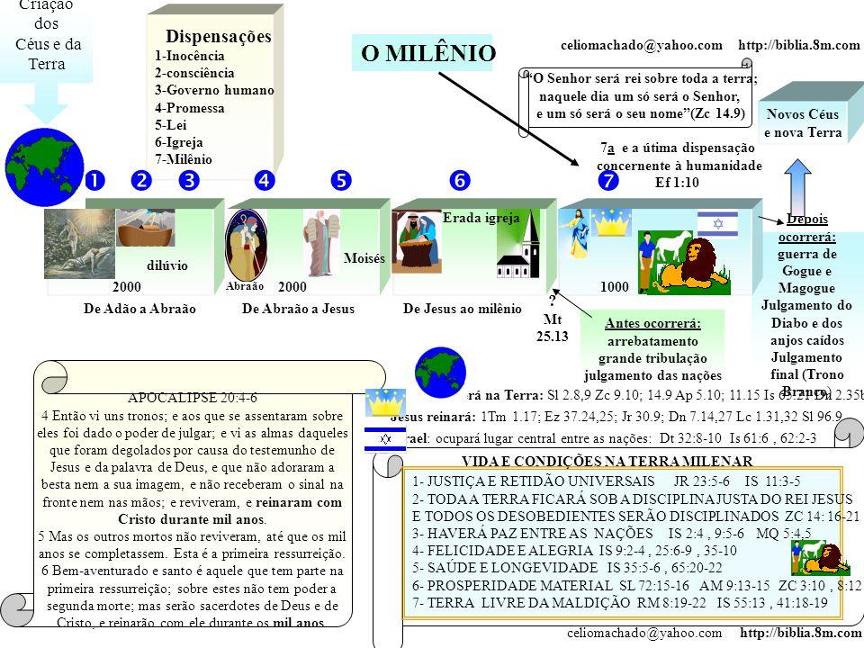        O MILÊNIO Criação dos Céus e da Terra Dispensações