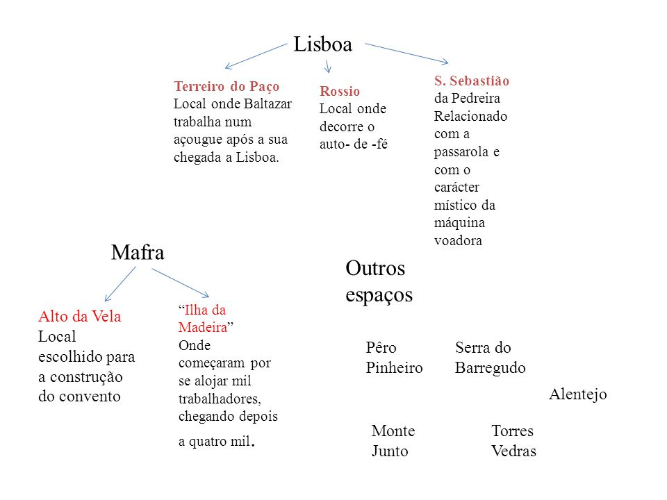 Lisboa Mafra Outros espaços Alto da Vela