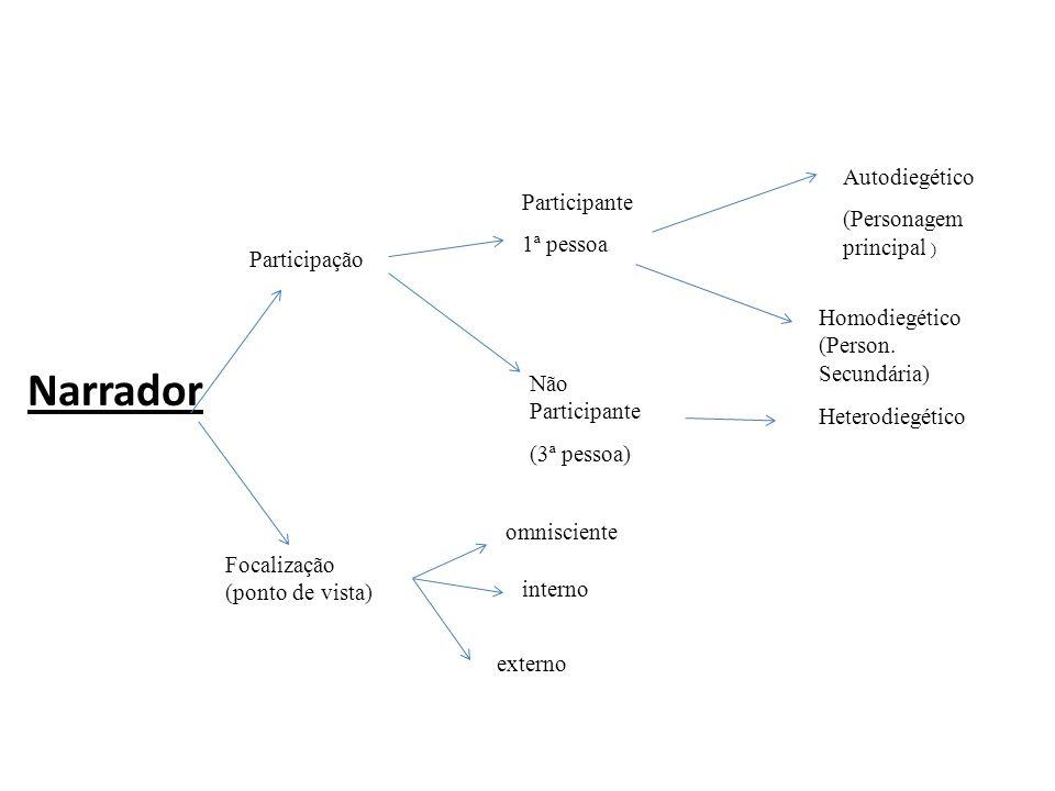 Narrador Autodiegético (Personagem principal ) Participante 1ª pessoa