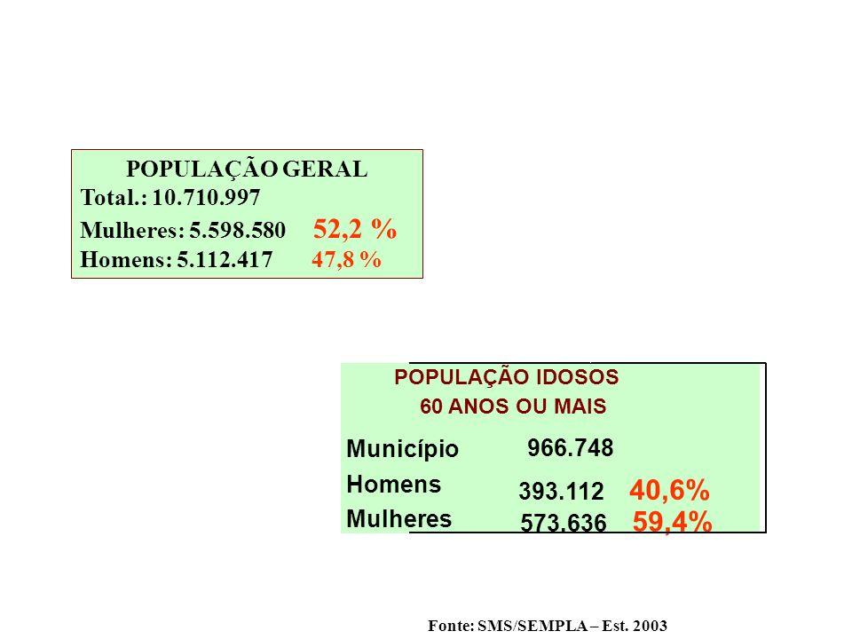 POPULAÇÃO GERAL Total.: 10.710.997 Mulheres: 5.598.580 52,2 %