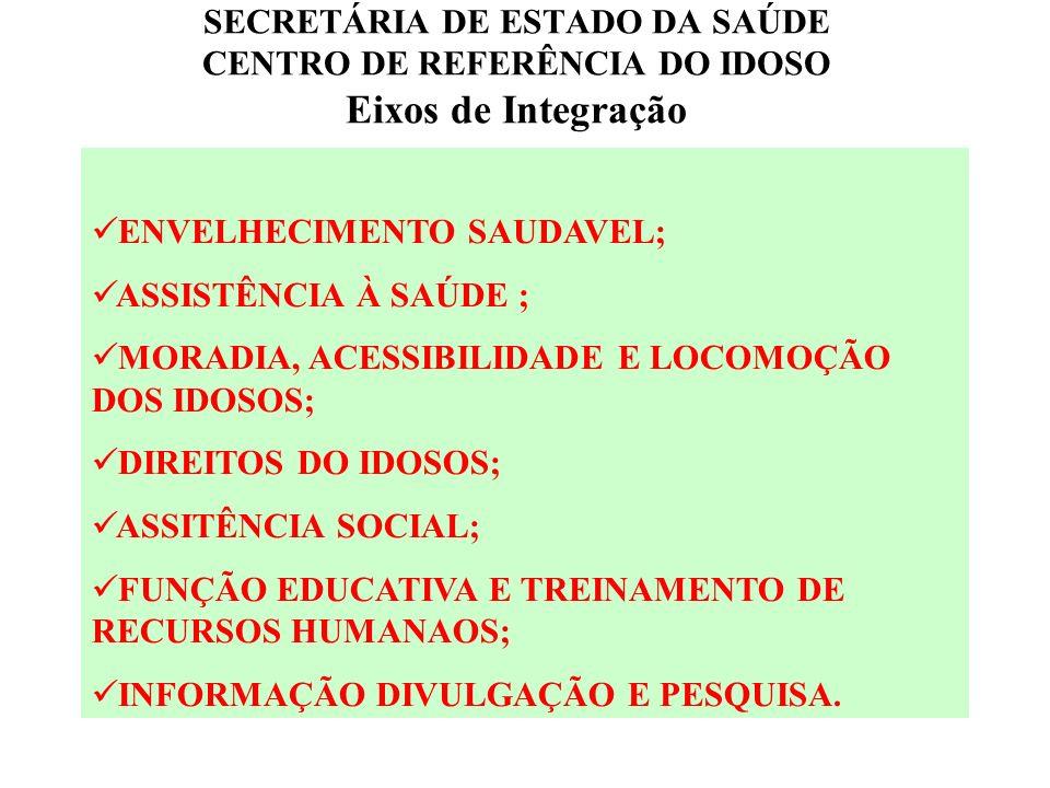 SECRETÁRIA DE ESTADO DA SAÚDE CENTRO DE REFERÊNCIA DO IDOSO Eixos de Integração