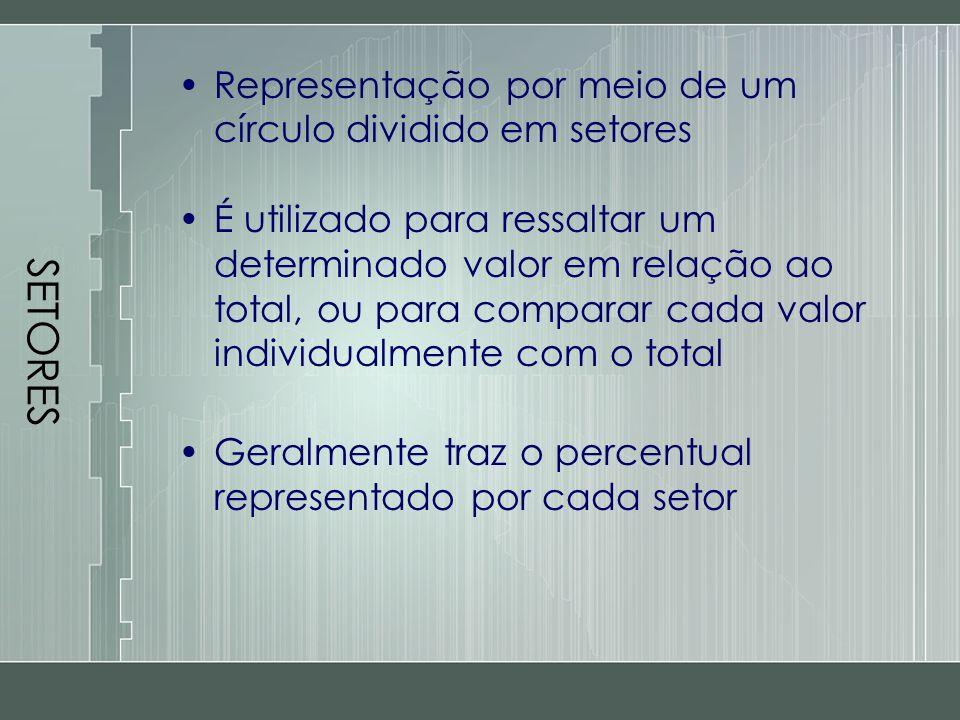SETORES Representação por meio de um círculo dividido em setores
