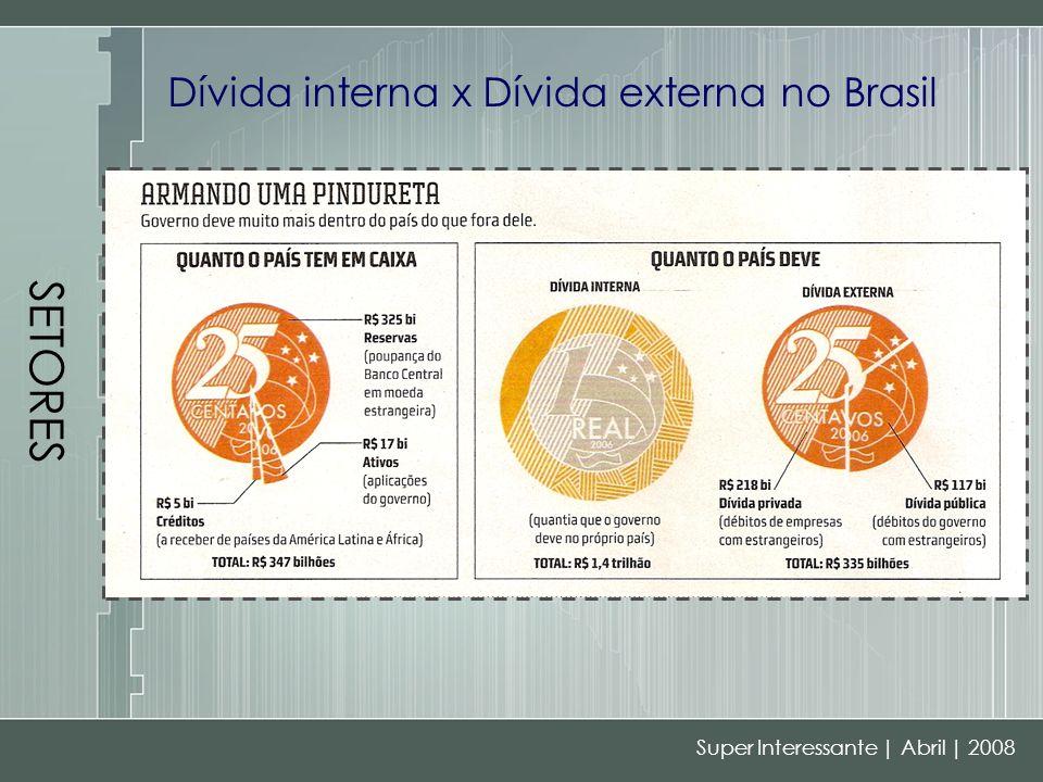 SETORES Dívida interna x Dívida externa no Brasil