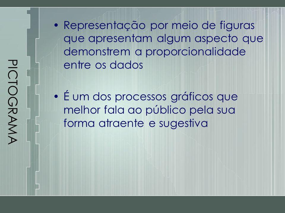PICTOGRAMA Representação por meio de figuras que apresentam algum aspecto que demonstrem a proporcionalidade entre os dados.