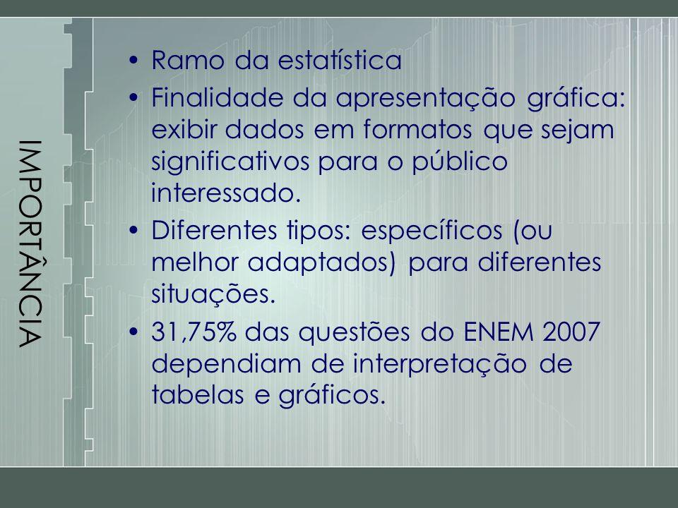 IMPORTÂNCIA Ramo da estatística