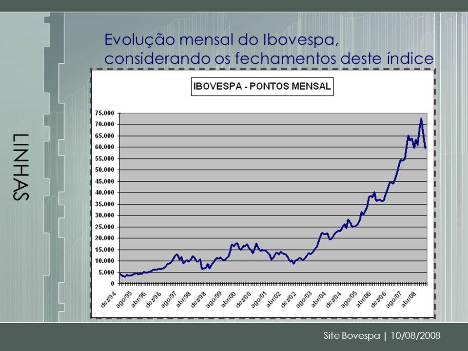 LINHAS Evolução mensal do Ibovespa, considerando os fechamentos deste índice.