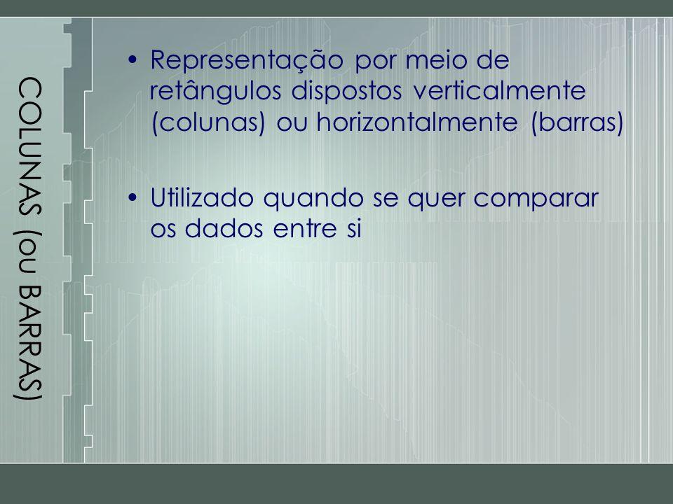 COLUNAS (ou BARRAS) Representação por meio de retângulos dispostos verticalmente (colunas) ou horizontalmente (barras)