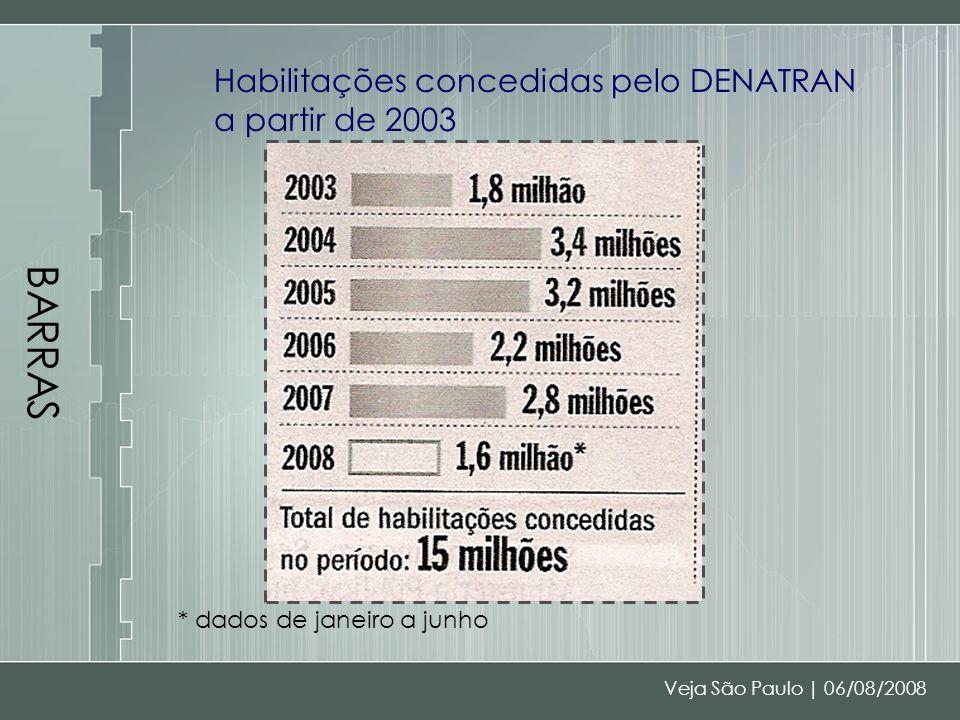 BARRAS Habilitações concedidas pelo DENATRAN a partir de 2003