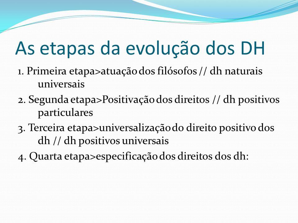 As etapas da evolução dos DH