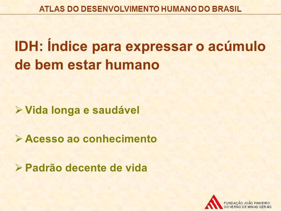 IDH: Índice para expressar o acúmulo de bem estar humano