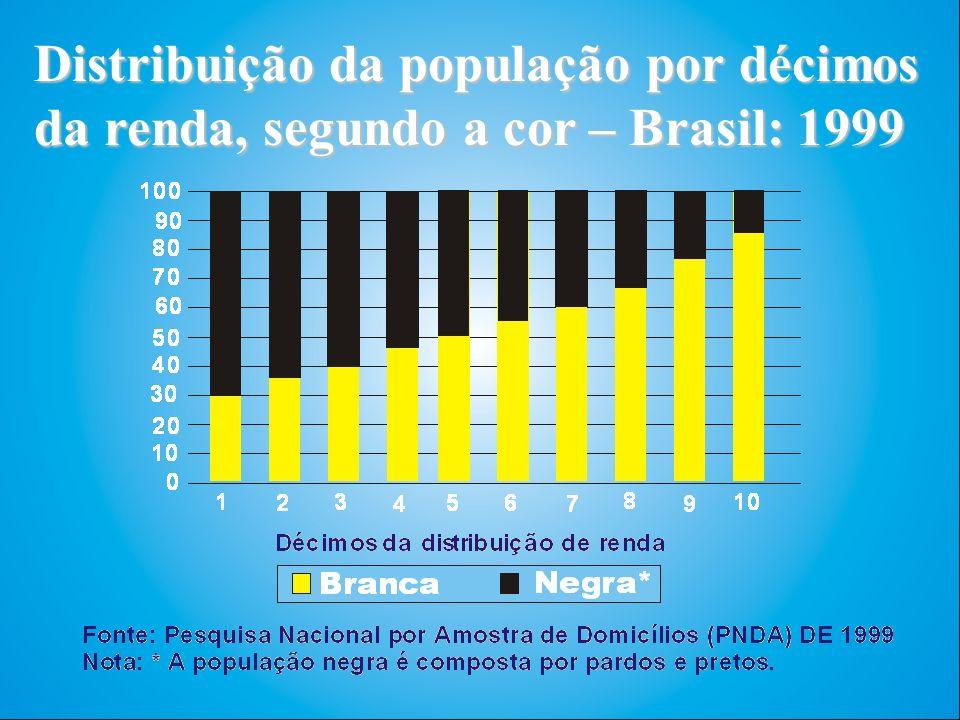 Distribuição da população por décimos da renda, segundo a cor – Brasil: 1999