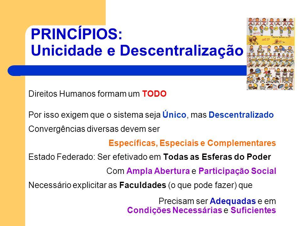 PRINCÍPIOS: Unicidade e Descentralização