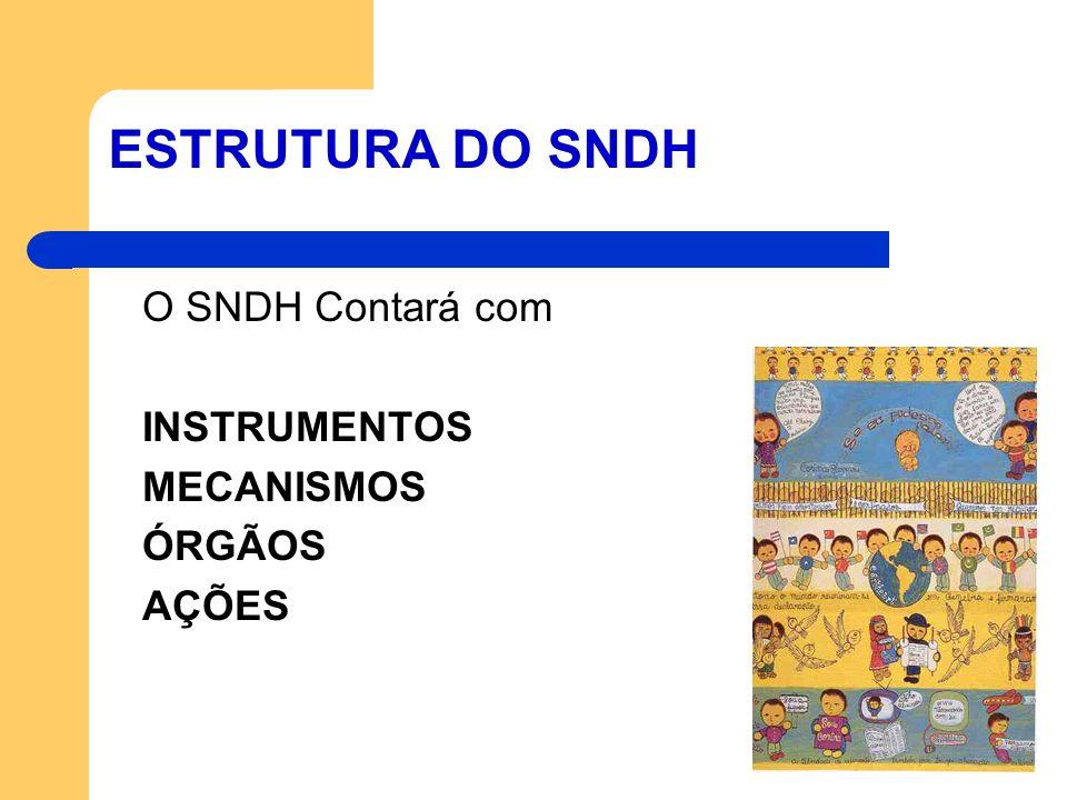 ESTRUTURA DO SNDH O SNDH Contará com INSTRUMENTOS MECANISMOS ÓRGÃOS