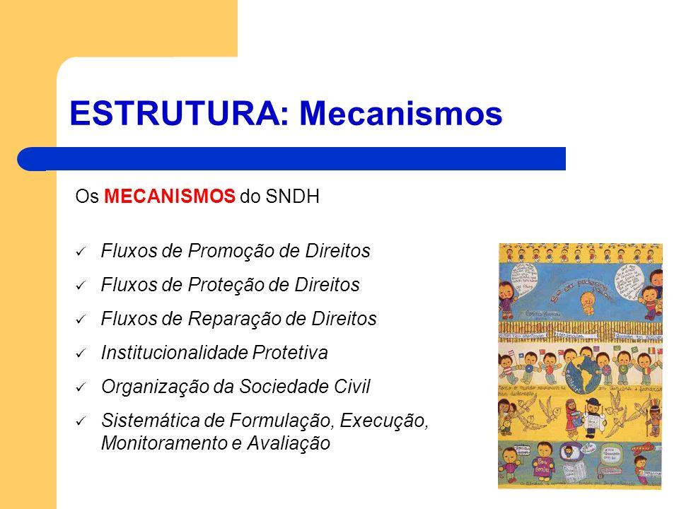 ESTRUTURA: Mecanismos