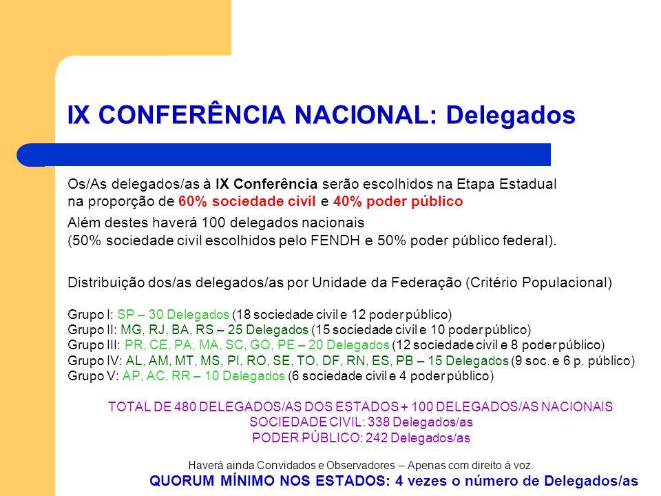 IX CONFERÊNCIA NACIONAL: Delegados