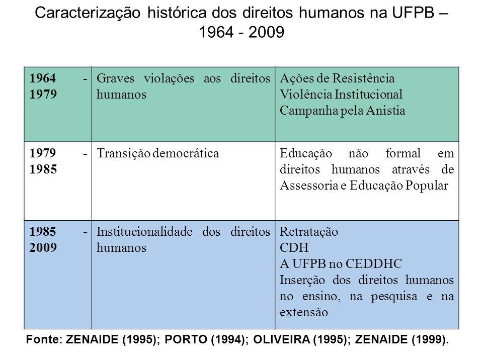 Caracterização histórica dos direitos humanos na UFPB – 1964 - 2009
