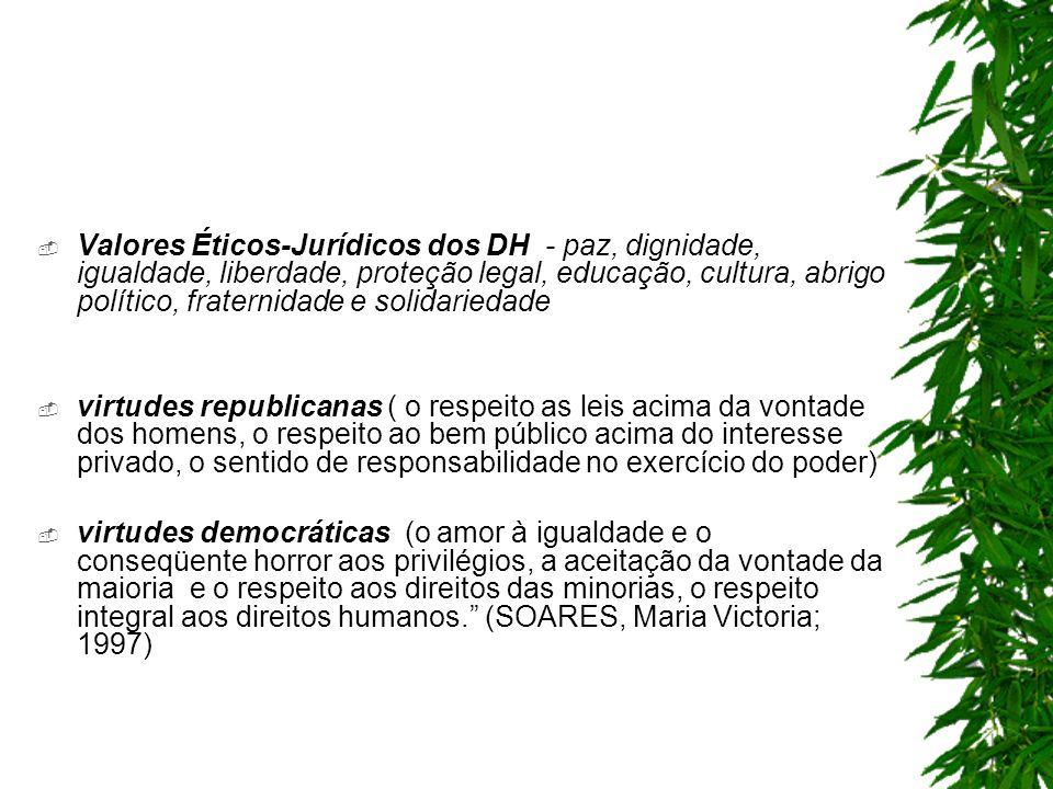 Valores Éticos-Jurídicos dos DH - paz, dignidade, igualdade, liberdade, proteção legal, educação, cultura, abrigo político, fraternidade e solidariedade