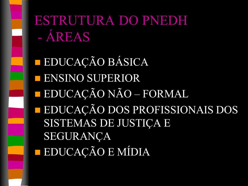 ESTRUTURA DO PNEDH - ÁREAS