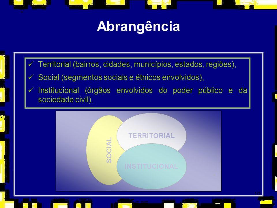Abrangência Territorial (bairros, cidades, municípios, estados, regiões), Social (segmentos sociais e étnicos envolvidos),