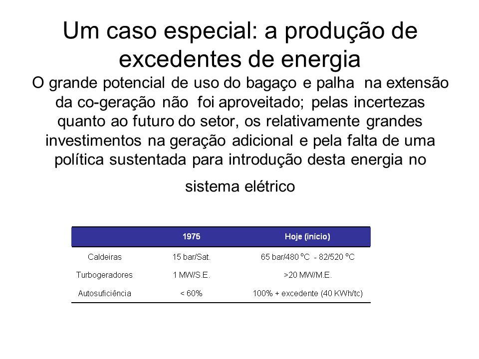Um caso especial: a produção de excedentes de energia O grande potencial de uso do bagaço e palha na extensão da co-geração não foi aproveitado; pelas incertezas quanto ao futuro do setor, os relativamente grandes investimentos na geração adicional e pela falta de uma política sustentada para introdução desta energia no sistema elétrico