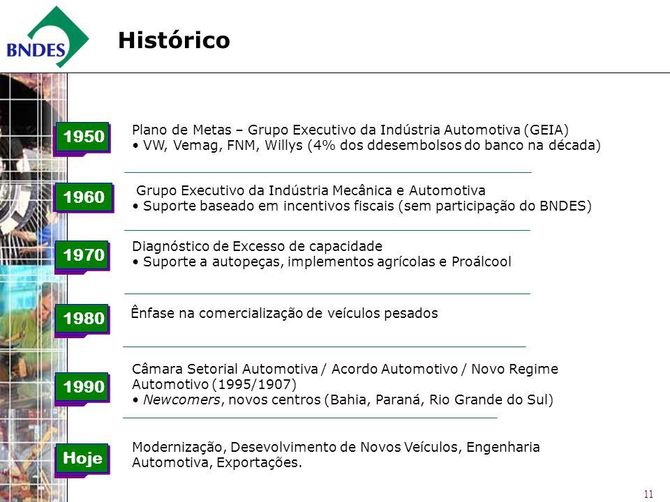 Histórico Plano de Metas – Grupo Executivo da Indústria Automotiva (GEIA) VW, Vemag, FNM, Willys (4% dos ddesembolsos do banco na década)