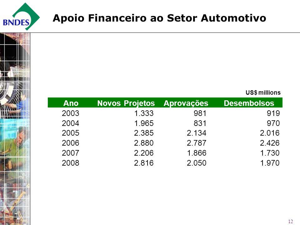 Apoio Financeiro ao Setor Automotivo