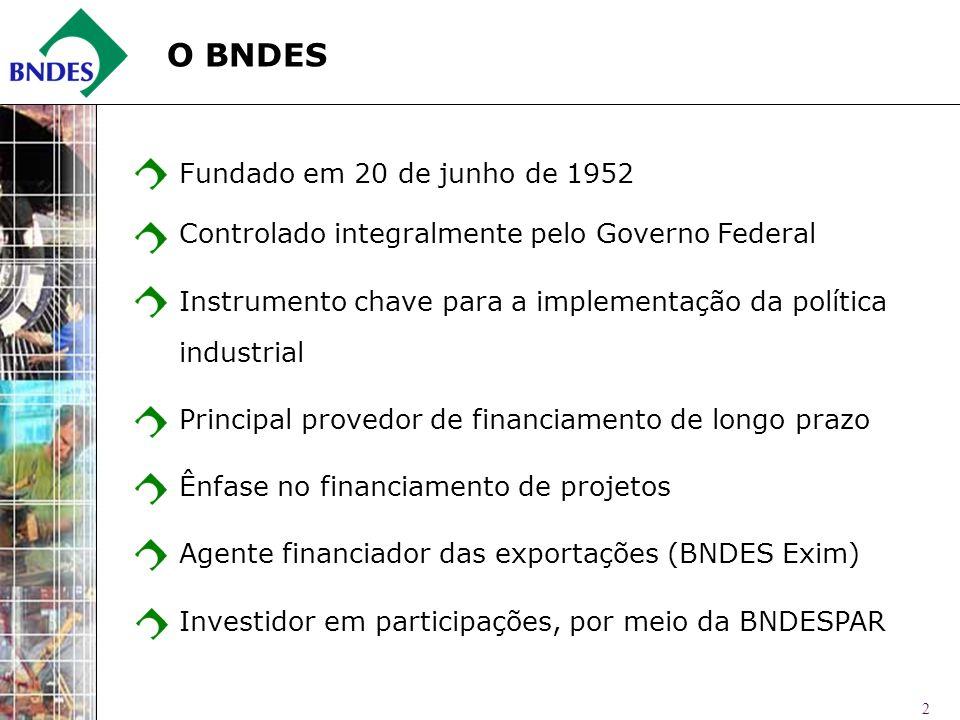 O BNDES Fundado em 20 de junho de 1952