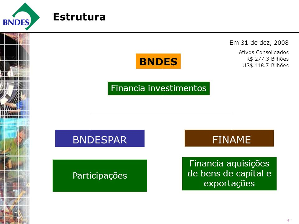 Estrutura BNDES BNDESPAR FINAME Financia investimentos