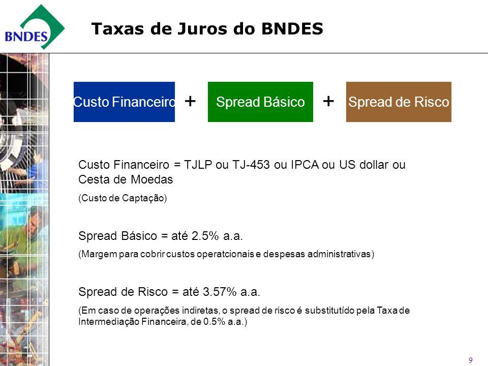 + + Taxas de Juros do BNDES Custo Financeiro Spread Básico