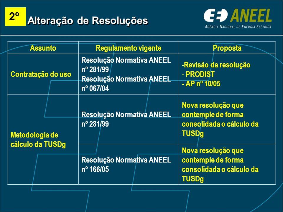 2º Alteração de Resoluções Assunto Regulamento vigente Proposta